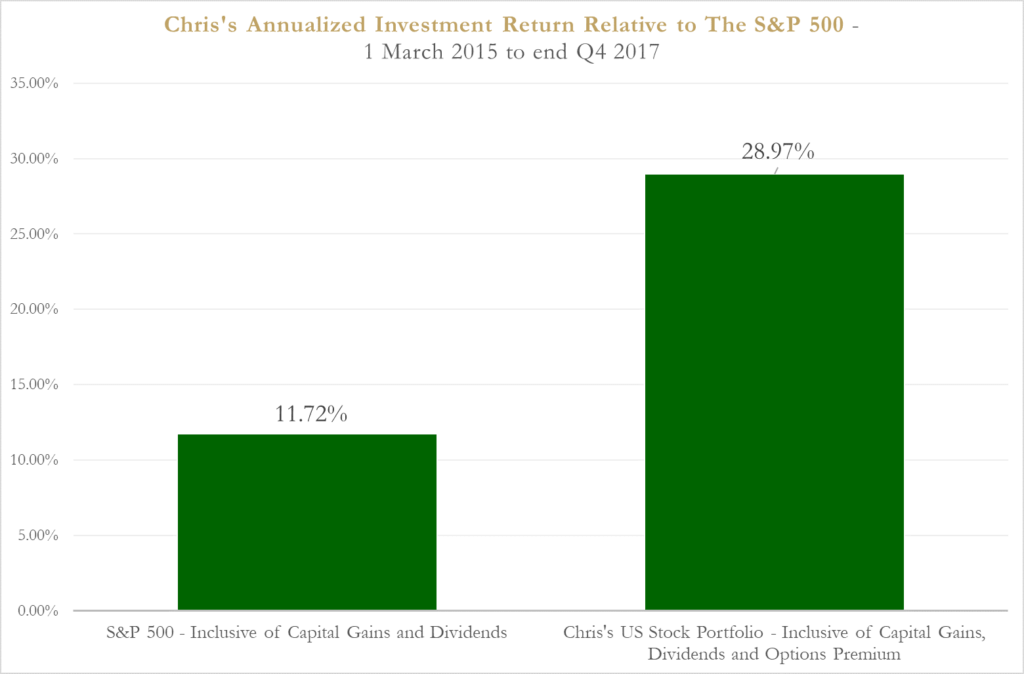chris lee susanto relative investment return until q4 2017