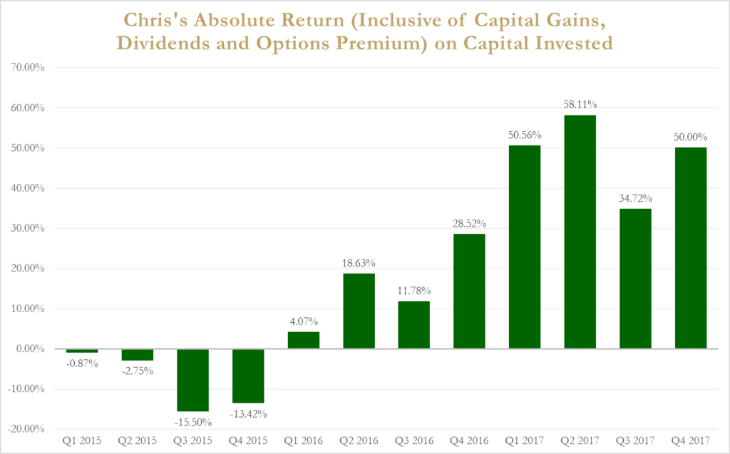 chris lee susanto absolute investment return until q4 2017