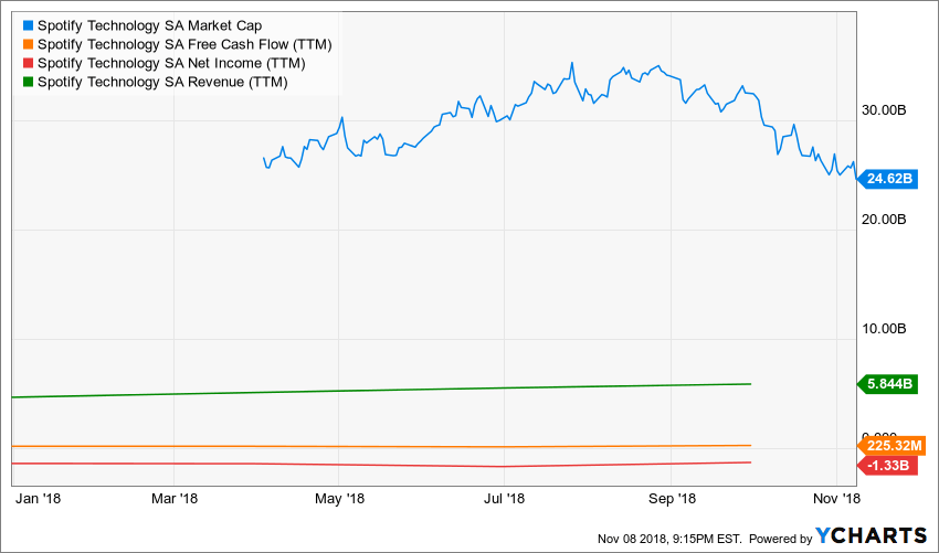 Spotify stock, SPOT, re-thinkwealth.com