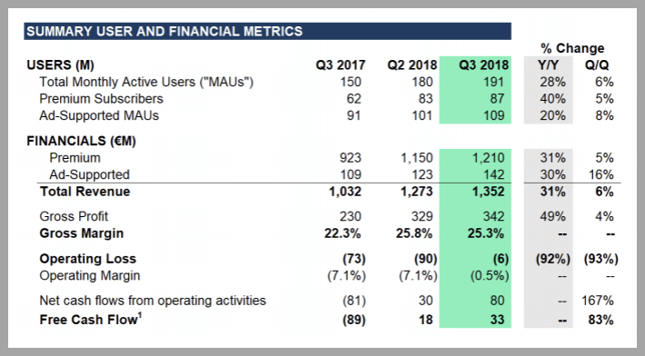 Spotify Q3 2018 Results, Spotify as an investment, re-thinkwealth.com