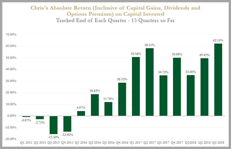 absolute return as of Q318