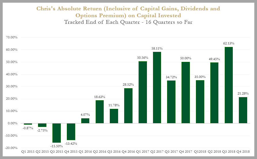 absolute return as of Q418