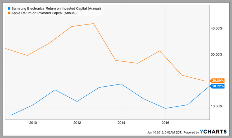 Return on invested capital RW Education Series