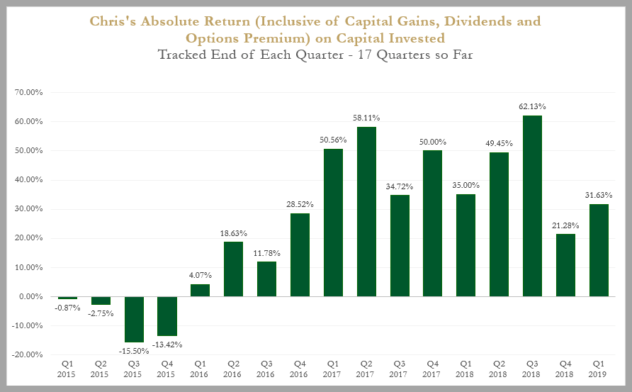absolute return as of Q119