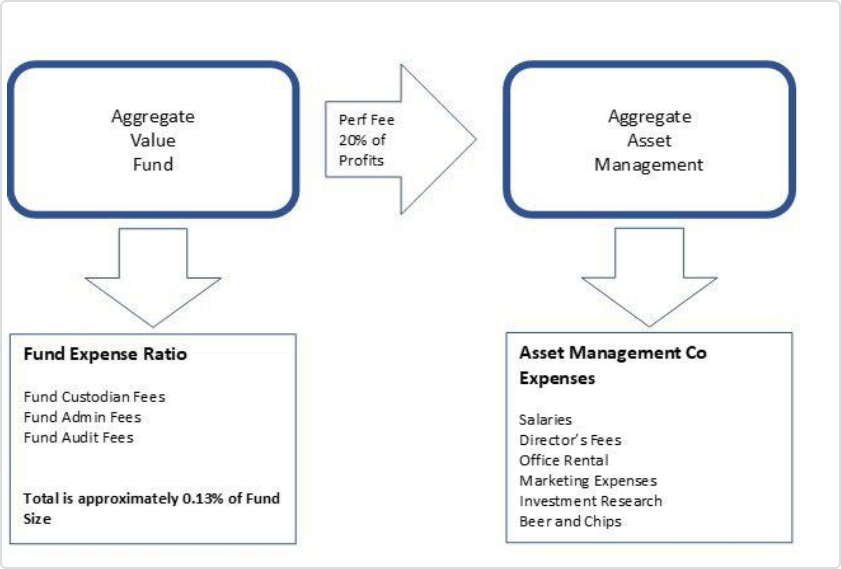 Aggregate asset management, re-thinkwealth