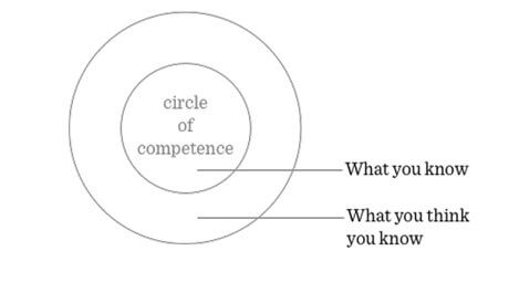 What is The Meaning of Circle of Competence? | RW Education Series