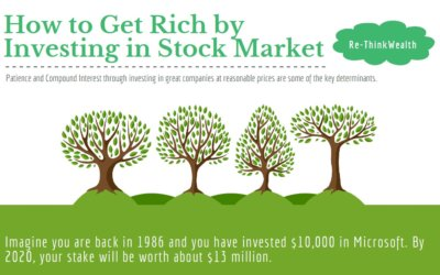How to Get Rich by Investing in Stock Market? | Re-ThinkWealth