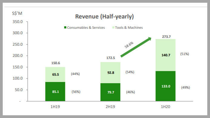 My 5 Key Takeaway From AEM Holdings 1H 2020 Results