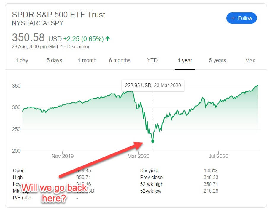 Will the stock market crash one more time in 2020